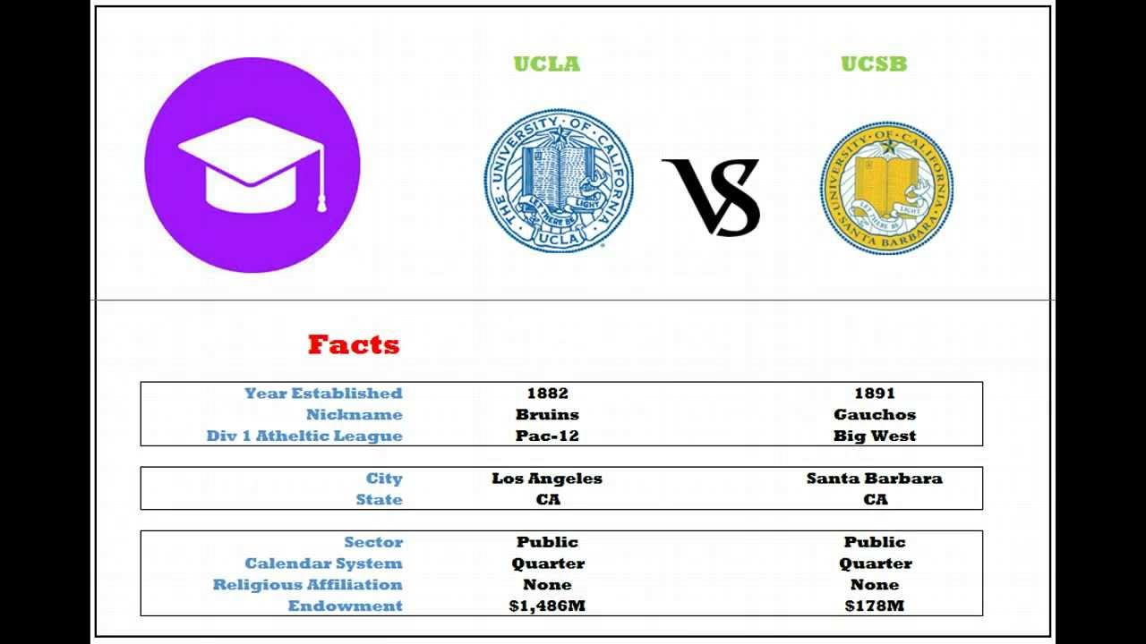 Ucla Vs Ucsb Demographic, Ranking, And Enrollment