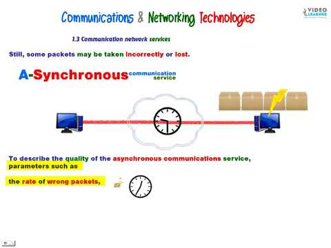 Communication Network Services-Synchronous-Asynchronous