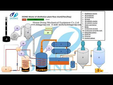 How to clean used motor oil for fuel by waste oil recycling to diesel plant?