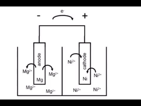Discussion Of A Magnesium/nickel Voltaic Cell (oxidation/reduction; +/-terminals)(20.29)