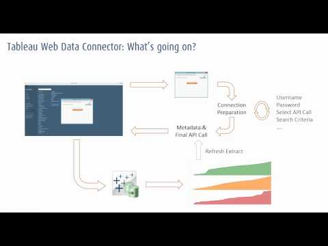 Tableau Web Data Connector with Quandl