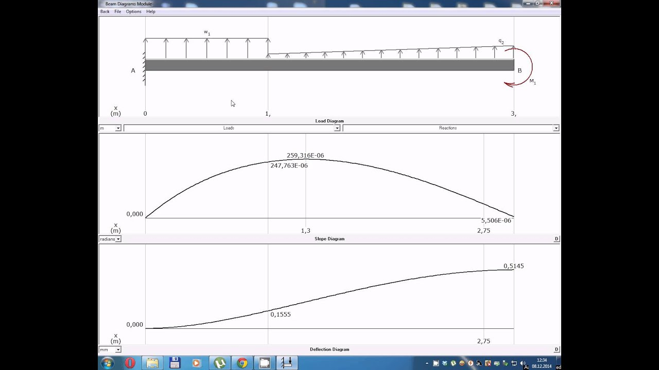 Lesson 42 Discontinuity Functions For Beam Deflections Case C Deflection Diagram