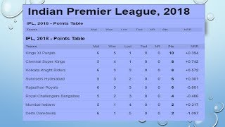 Vivo IPL 2018 Updated Point Table  25 April 2018 !!!!!!!!!!