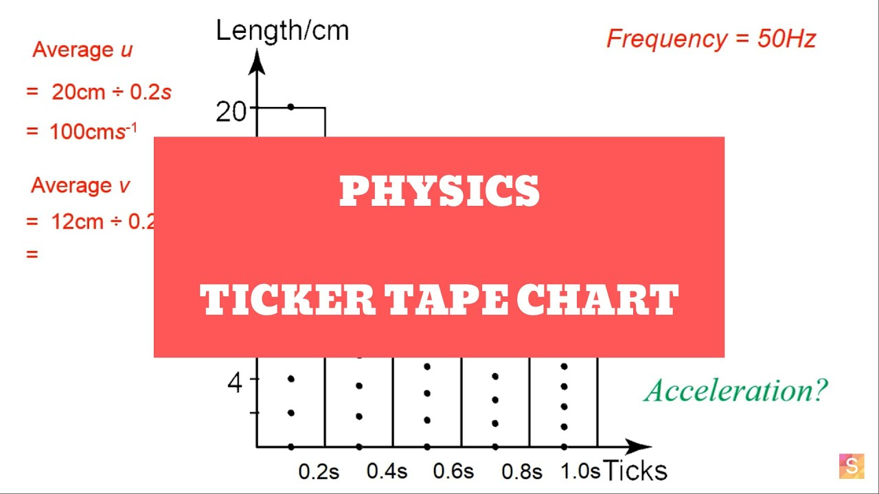 Physics - Ticker Tape Chart