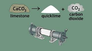 Limestone Cycle   limestone, quicklime and slaked lime
