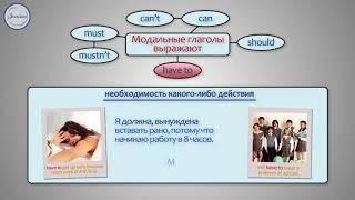 Английский язык Модальные глаголы can, must, have to, should
