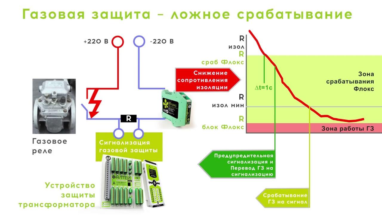 Контроль изоляции  цепей газовой защиты