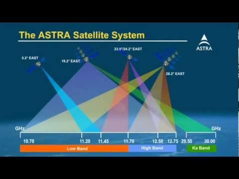 The frequency range of the ASTRA satellite system.