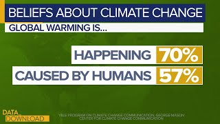 Most Americans agree on climate change, but there's still a serious political divide