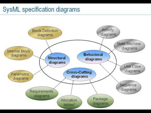 Introduction to Systems Modeling Language (SysML), Part 1