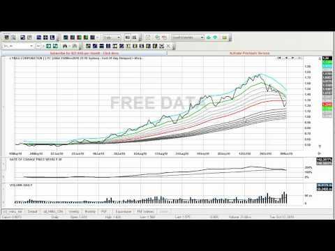 Trading Blog - 10 November 2010