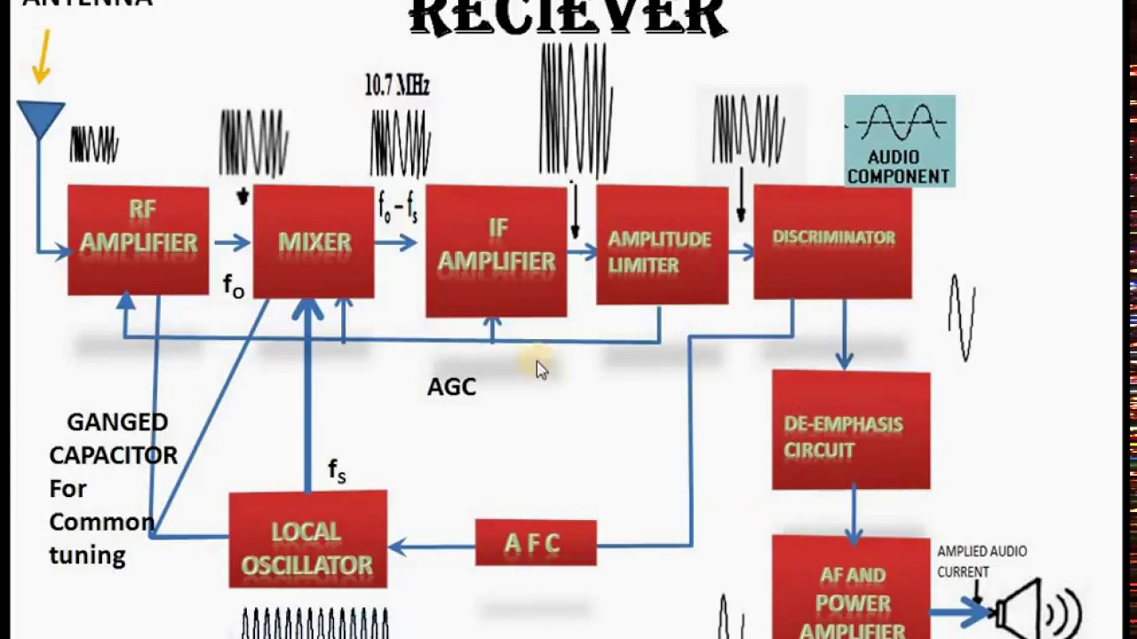 working of fm super heterodyne receiver fm shr  [ 1280 x 720 Pixel ]
