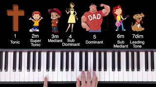 Introducing the Chord Families