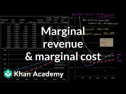 Marginal revenue and marginal cost | Microeconomics | Khan Academy