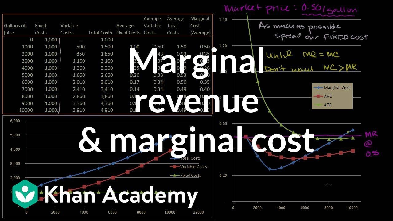how to find marginal revenue and marginal cost