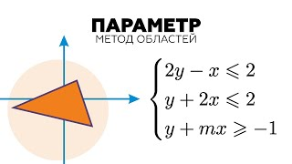 #15. Олимпиадная задача с параметром! Система из трех неравенств (графический метод)