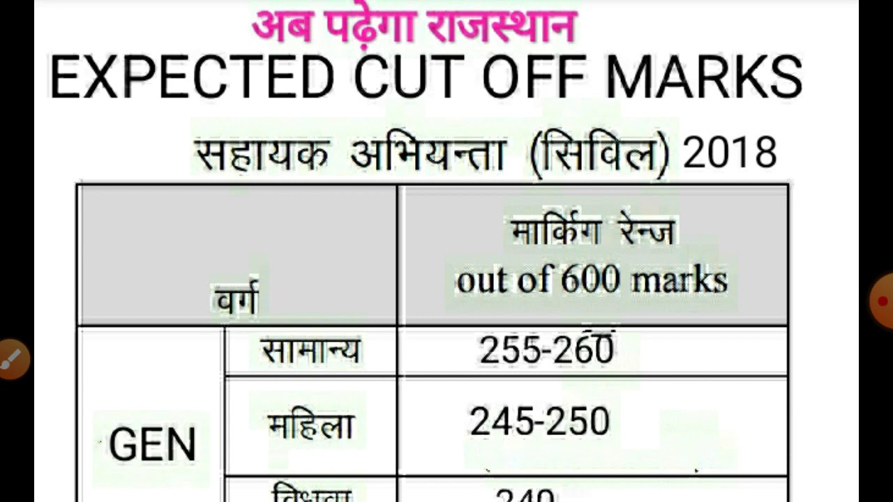 Download RPSC AEN 2018 EXPECTED CUT OFF MARKS FOR INTERVIEW