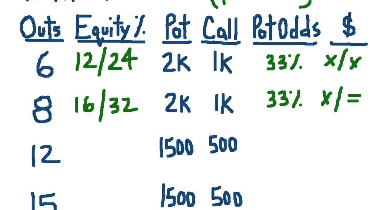 Poker equity vs pot odds technique machine a sous poker
