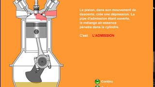 principe de fonctionnement du moteur thermique à essence