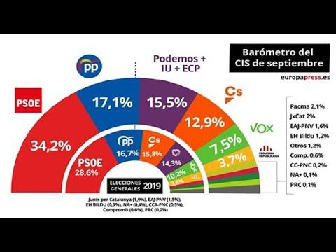 El CIS coloca al PSOE en cabeza con un 34,2%, duplicando al PP