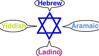 Languages of the Jewish People