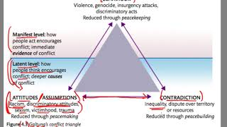 Galtung's Conflict Triangle