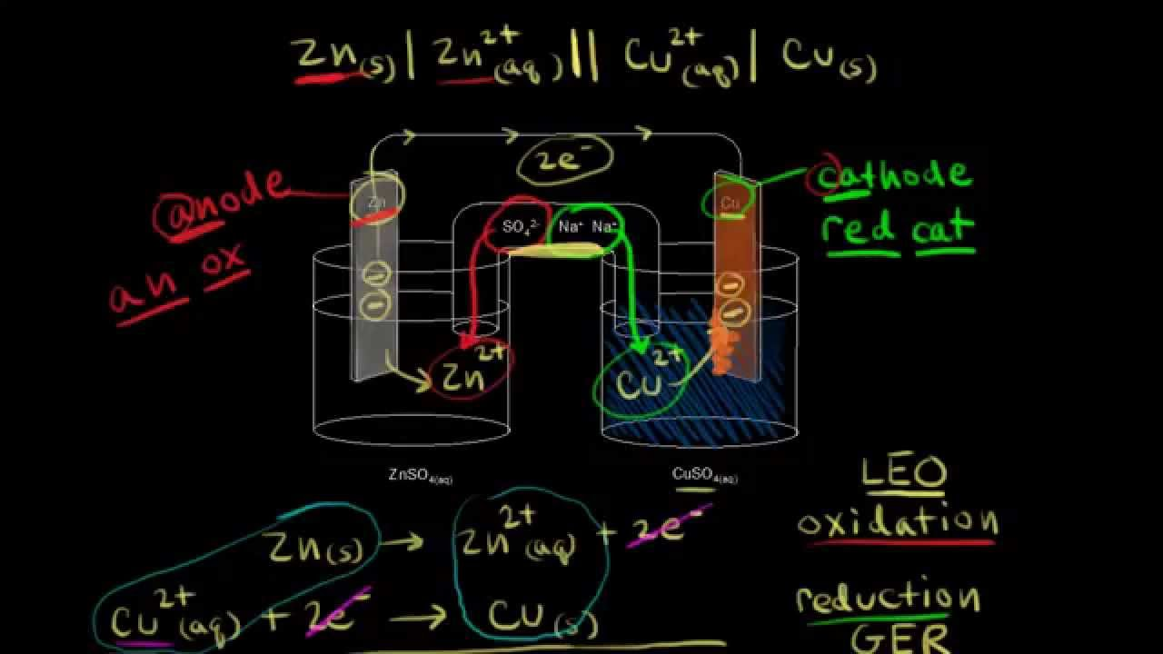 Shorthand notation for galvanic/voltaic cells