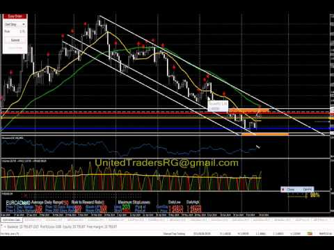 forex-trading---entry-overview---eur/cad-short---metatrader-4---happy-trading