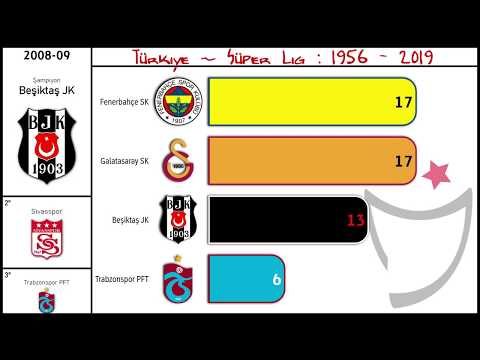 🇹🇷 TURKEY • Süper Lig • 1956 - 2019