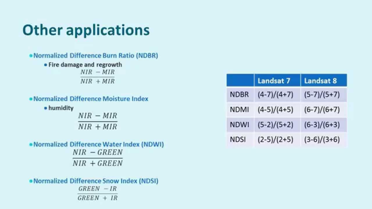 R Landsat Ndvi | Pics | Download |