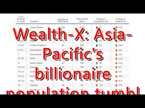 Wealth-X: Asia-Pacific's billionaire population tumbled in 2018