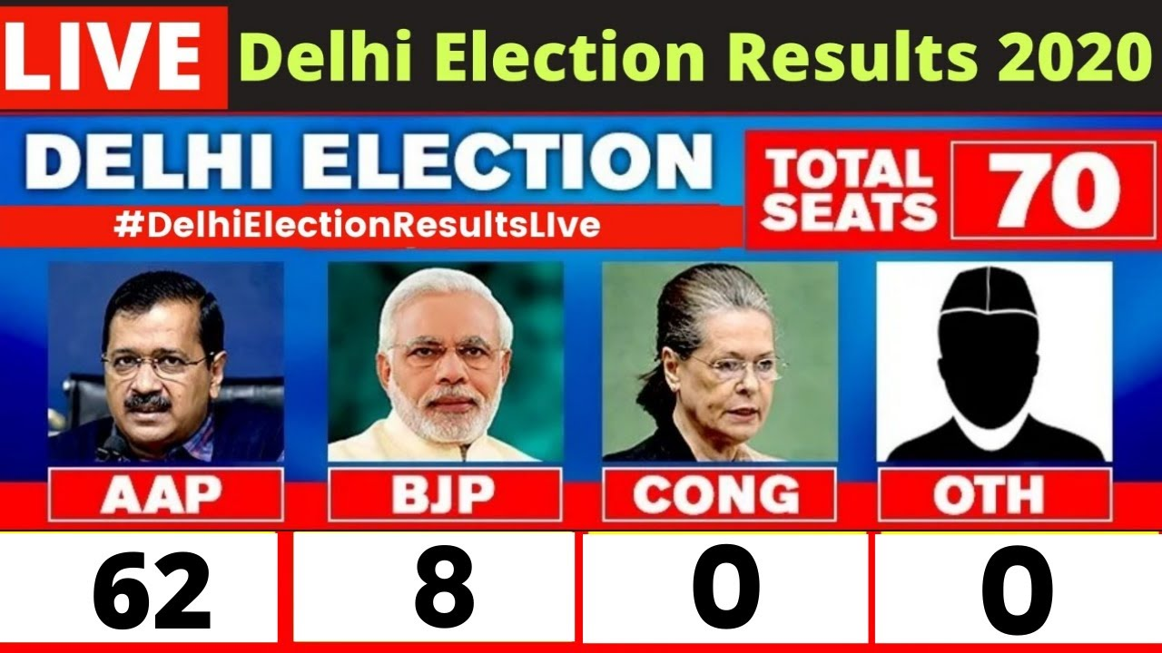 Delhi Election 2020 Results And News Highlights Aap Wins 50 Seats