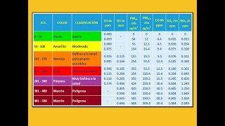 ICA (Índice de Calidad del Aire) - Ejercicio PM2.5