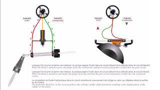 Principe de fonctionnement d'une direction hydraulique