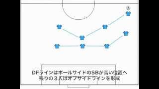 【図解】4-4-2・ゾーンディフェンスのケーススタディ【サッカー】 thumbnail