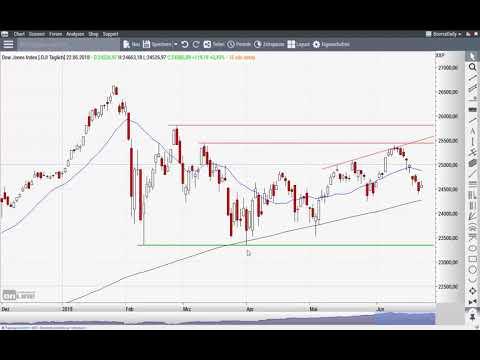 Nasdaq 100: Wenn jetzt auch noch die Wall Street kippt - Chart Flash 25.06.2018