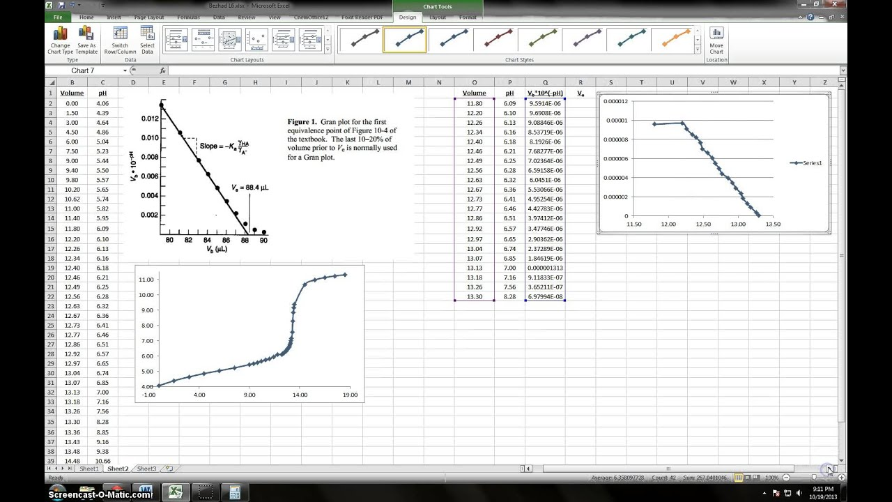 Analysis Of An Acidbase Titration Curve: The Gran Plot