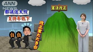 "安倍総理""改憲""に逆風 支持率低下で党内に慎重論(17/07/26) thumbnail"