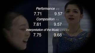 Evgenia Medvedeva Team Event SP PCS inflation
