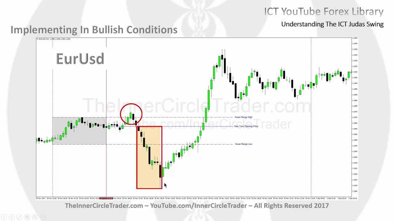 forex icts