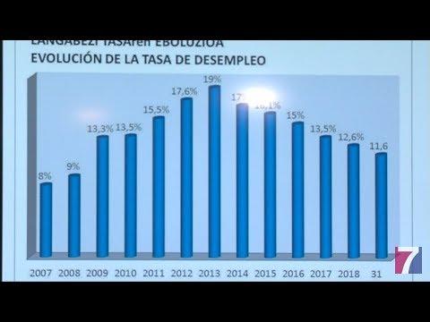El ayuntamiento de Erandio propicia 116 contrataciones de desempleados del municipio