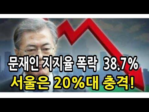 성창경TV]문재인 지지율 38.7%,서울은 20%대 충격. 부동산,검찰장악 등 영향. 레임덕 가속화 - YouTube