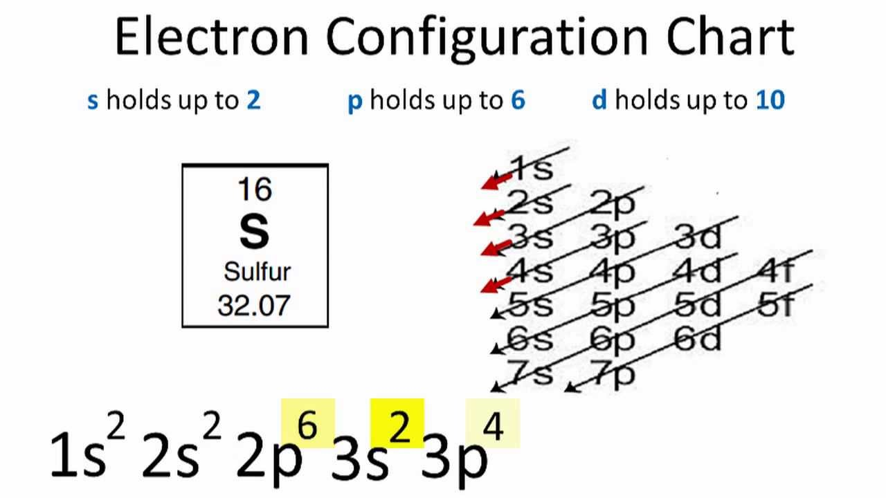 maxresdefault sulfur electron configuration youtube