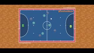 Виды ротаций в мини футболе Круговая ротация Футзал Тактика