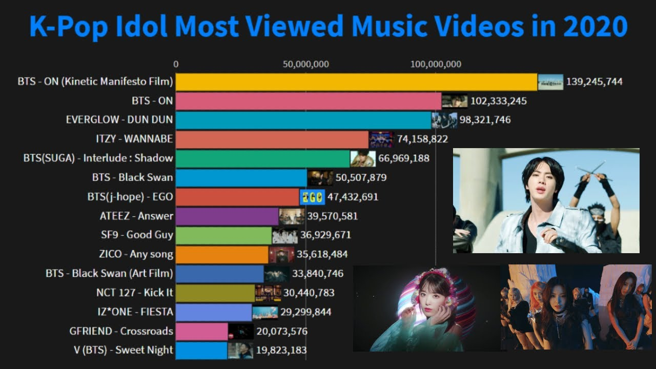 K Pop Idol Most Viewed Music Videos In 2020 So Far January March Youtube