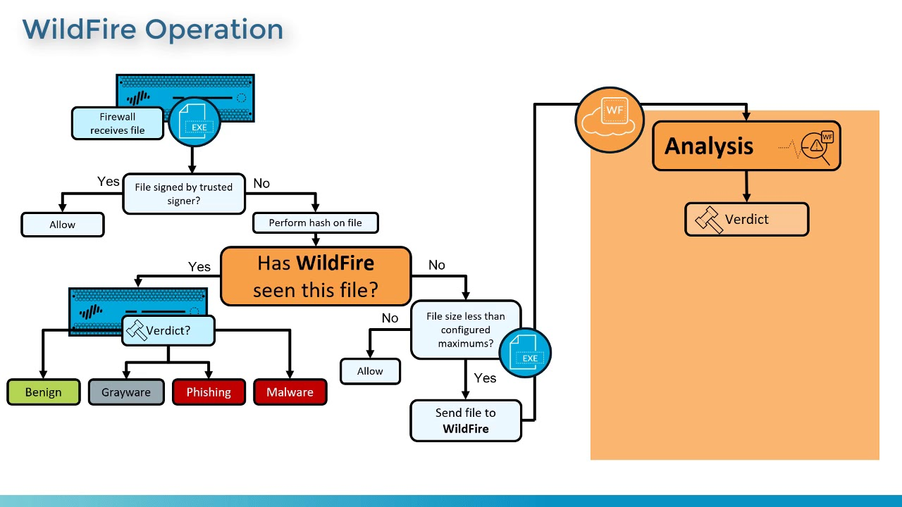 PCNSE Prep - Functions and Concepts of WildFire