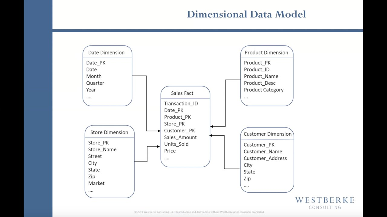 Video: The Importance of Dimensional Data Models to Self-Service Business Intelligence