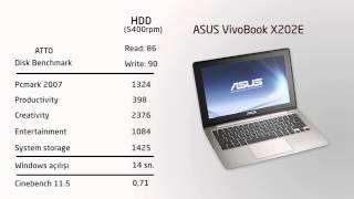 1000 lira altına laptop; Asus Vivobook X202e İncelemesi