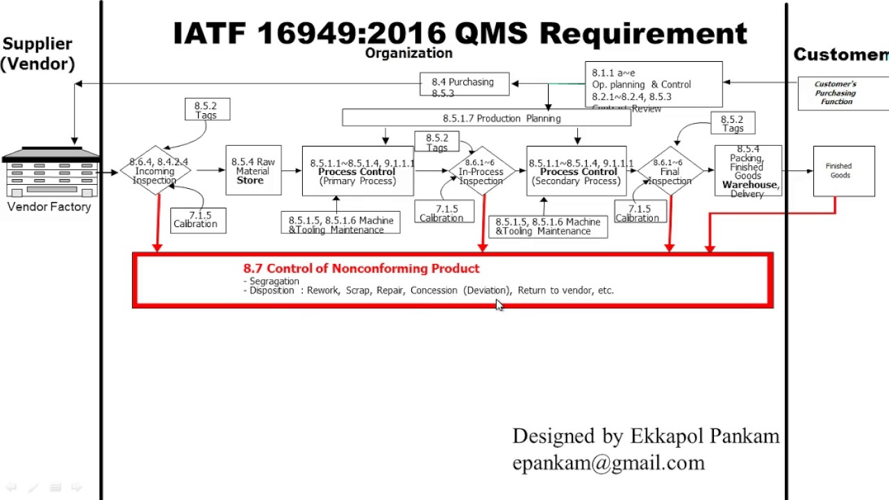 Gap Analysis For Iatf 16949 2016 Auto Electrical Wiring Diagram Process Flow Ts Simple Interpretation Of Requirement