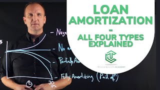 Amortization (Overview)